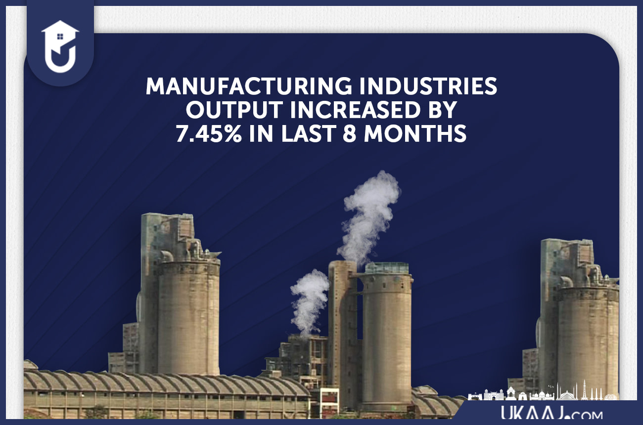 Manufacturing industries Output Increased by 7.45% in last * Months